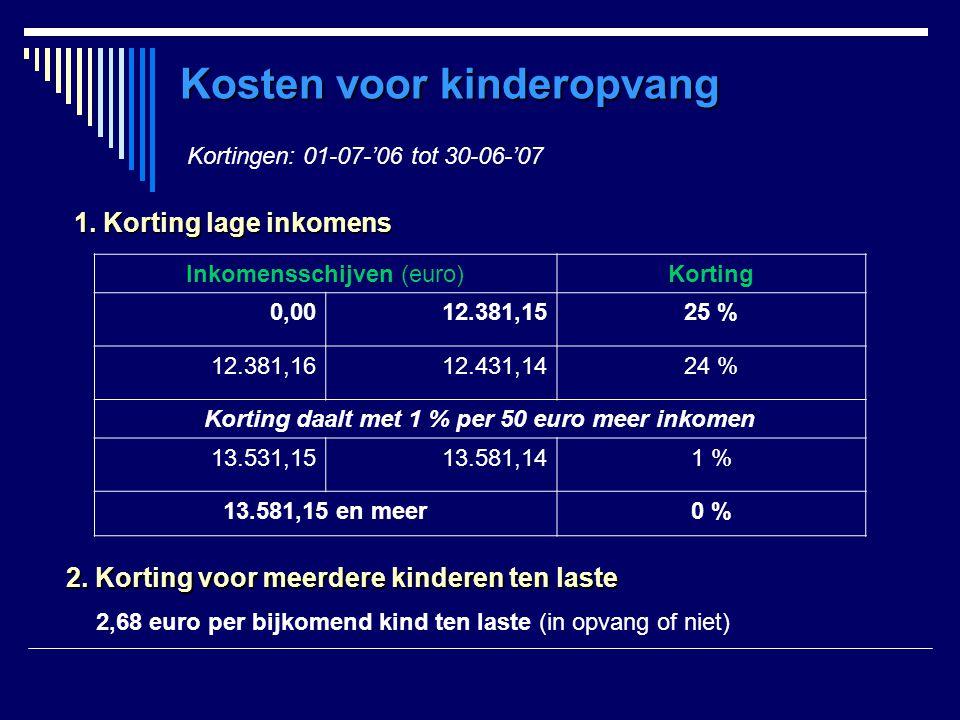 Inkomensschijven (euro)Korting 0,0012.381,1525 % 12.381,1612.431,1424 % Korting daalt met 1 % per 50 euro meer inkomen 13.531,1513.581,141 % 13.581,15