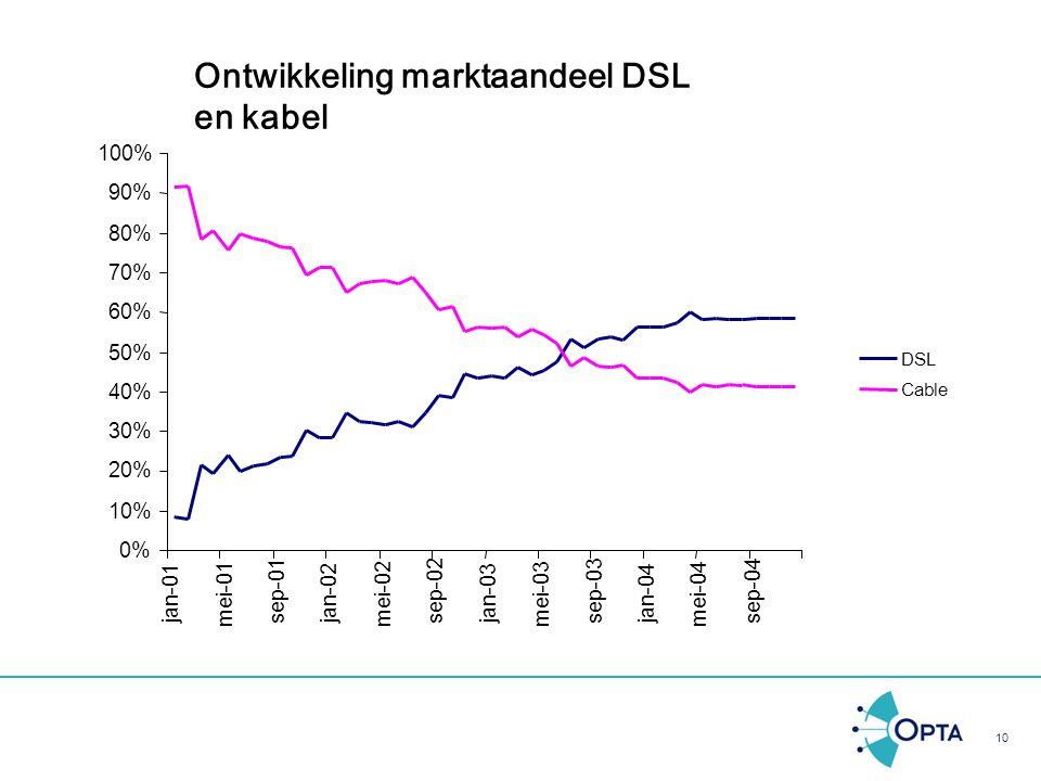 10 Ontwikkeling marktaandeel DSL en kabel 0% 10% 20% 30% 40% 50% 60% 70% 80% 90% 100% jan-01 mei-01 sep-01 jan-02 mei-02 sep-02 jan-03 mei-03 sep-03 j