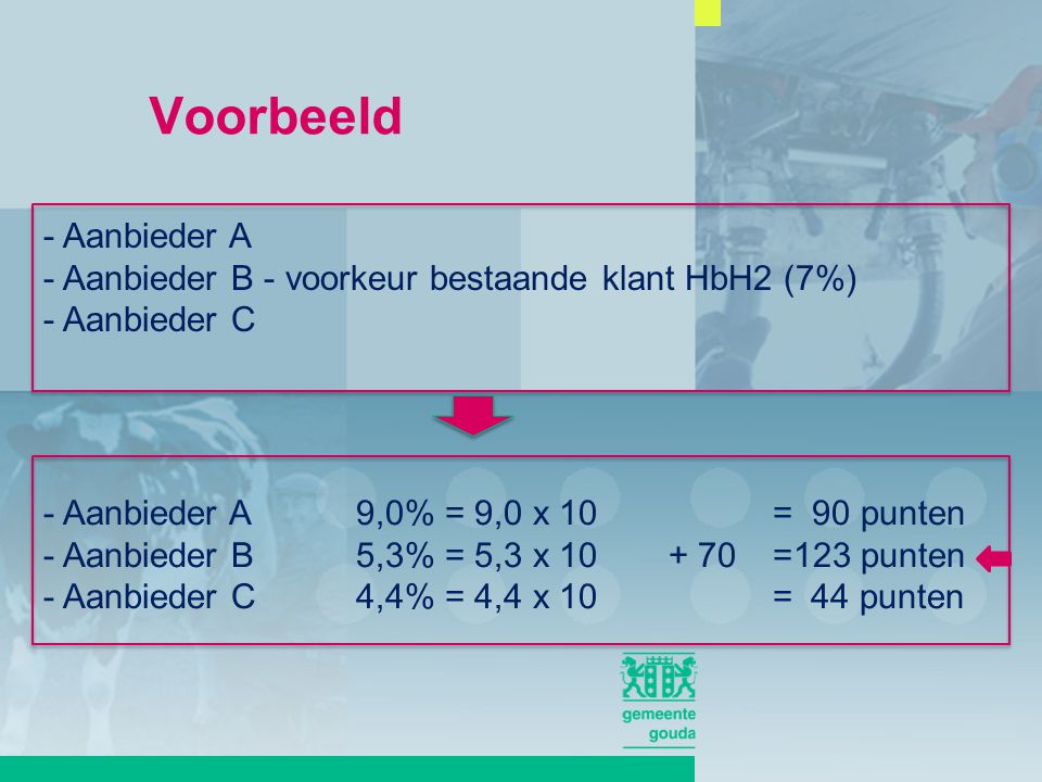 - Aanbieder A - Aanbieder B - voorkeur bestaande klant HbH2 (7%) - Aanbieder C - Aanbieder A9,0% = 9,0 x 10 = 90 punten - Aanbieder B5,3% = 5,3 x 10 + 70=123 punten - Aanbieder C4,4% = 4,4 x 10 = 44 punten Voorbeeld
