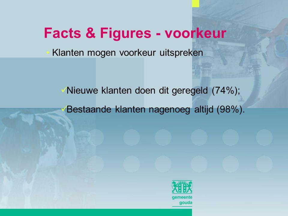 Klanten mogen voorkeur uitspreken Nieuwe klanten doen dit geregeld (74%); Bestaande klanten nagenoeg altijd (98%).