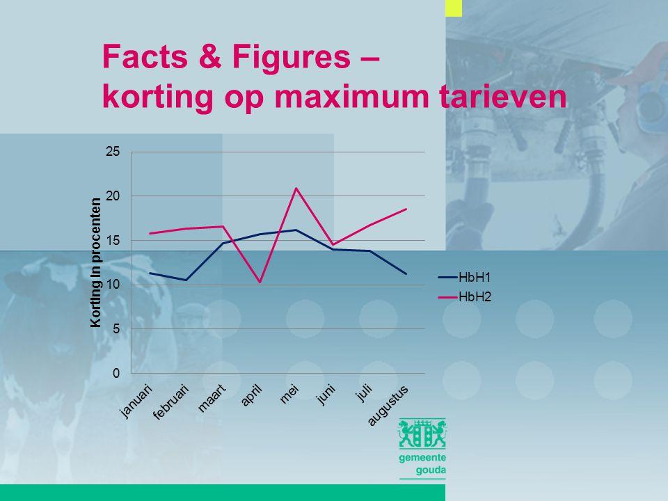 Facts & Figures – korting op maximum tarieven
