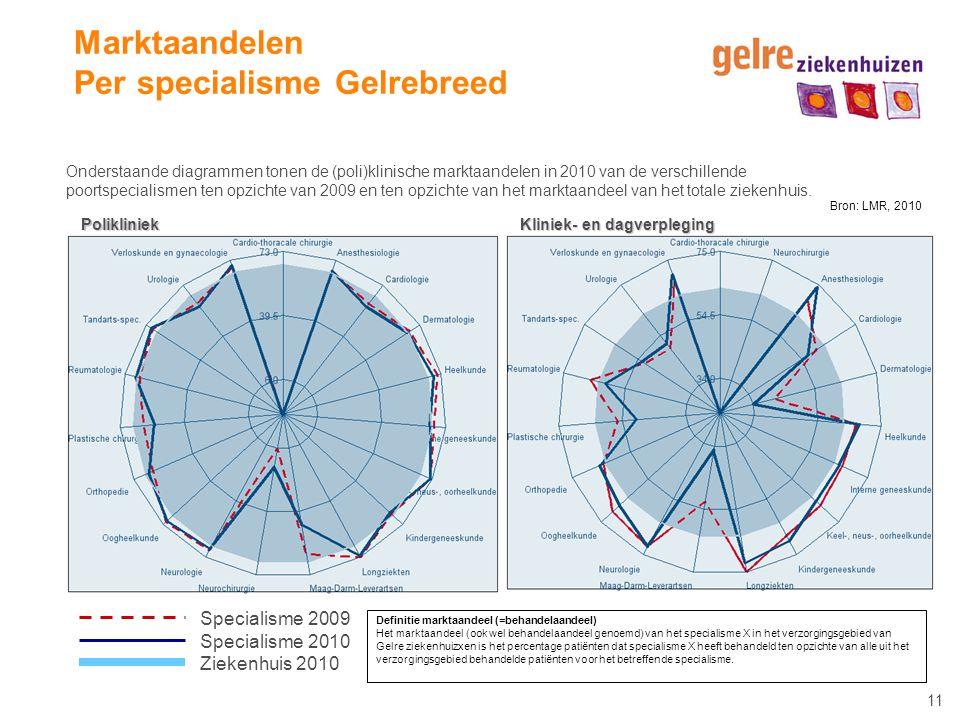 11 Marktaandelen Per specialisme Gelrebreed Onderstaande diagrammen tonen de (poli)klinische marktaandelen in 2010 van de verschillende poortspecialis