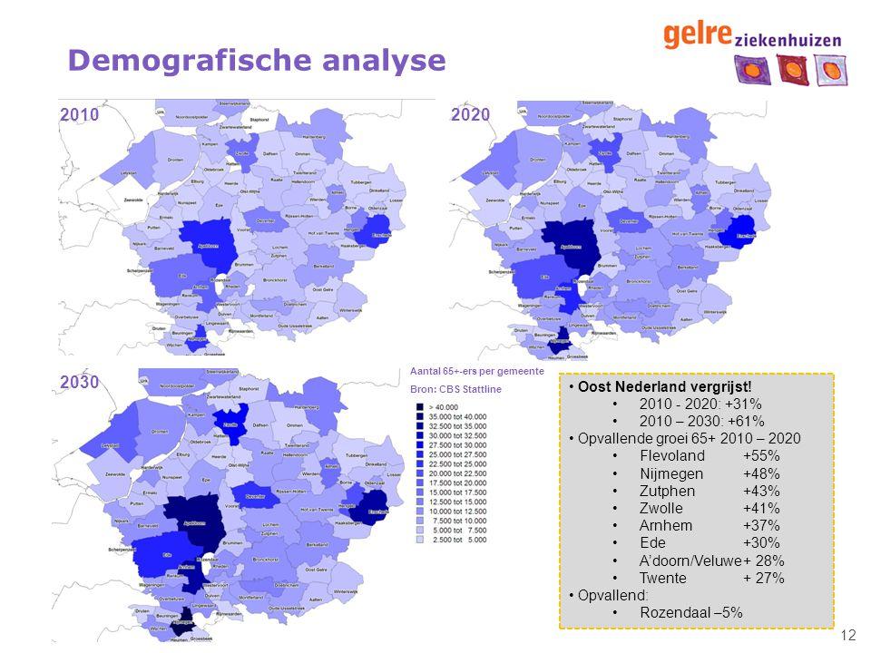 12 Demografische analyse Aantal 65+-ers per gemeente Bron: CBS Stattline 2010 Oost Nederland vergrijst! 2010 - 2020: +31% 2010 – 2030: +61% Opvallende
