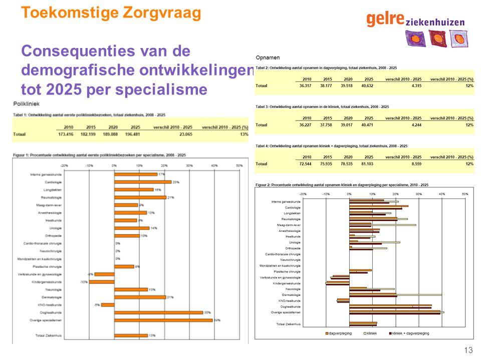 13 Toekomstige Zorgvraag Consequenties van de demografische ontwikkelingen tot 2025 per specialisme