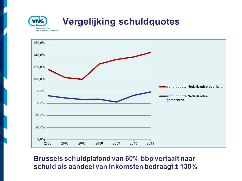 Vereniging van Nederlandse Gemeenten Vergelijking schuldquotes Brussels schuldplafond van 60% bbp vertaalt naar schuld als aandeel van inkomsten bedraagt ± 130%