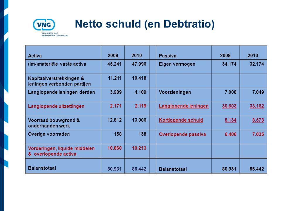 Vereniging van Nederlandse Gemeenten Netto schuld (en Debtratio) Activa 20092010 Passiva 20092010 (Im-)materiële vaste activa45.24147.996Eigen vermogen34.17432.174 Kapitaalverstrekkingen & leningen verbonden partijen 11.21110.418 Langlopende leningen derden3.9894.109Voorzieningen 7.0087.049 Langlopende uitzettingen2.1712.119Langlopende leningen30.60333.162 Voorraad bouwgrond & onderhanden werk 12.81213.006Kortlopende schuld8.1348.578 Overige voorraden158138Overlopende passiva6.4067.035 Vorderingen, liquide middelen & overlopende activa 10.86010.213 Balanstotaal 80.93186.442 Balanstotaal 80.93186.442
