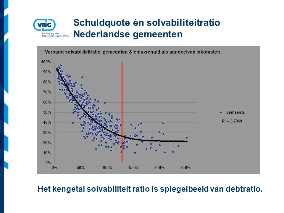 Vereniging van Nederlandse Gemeenten Schuldquote èn solvabiliteitratio Nederlandse gemeenten Het kengetal solvabiliteit ratio is spiegelbeeld van debtratio.
