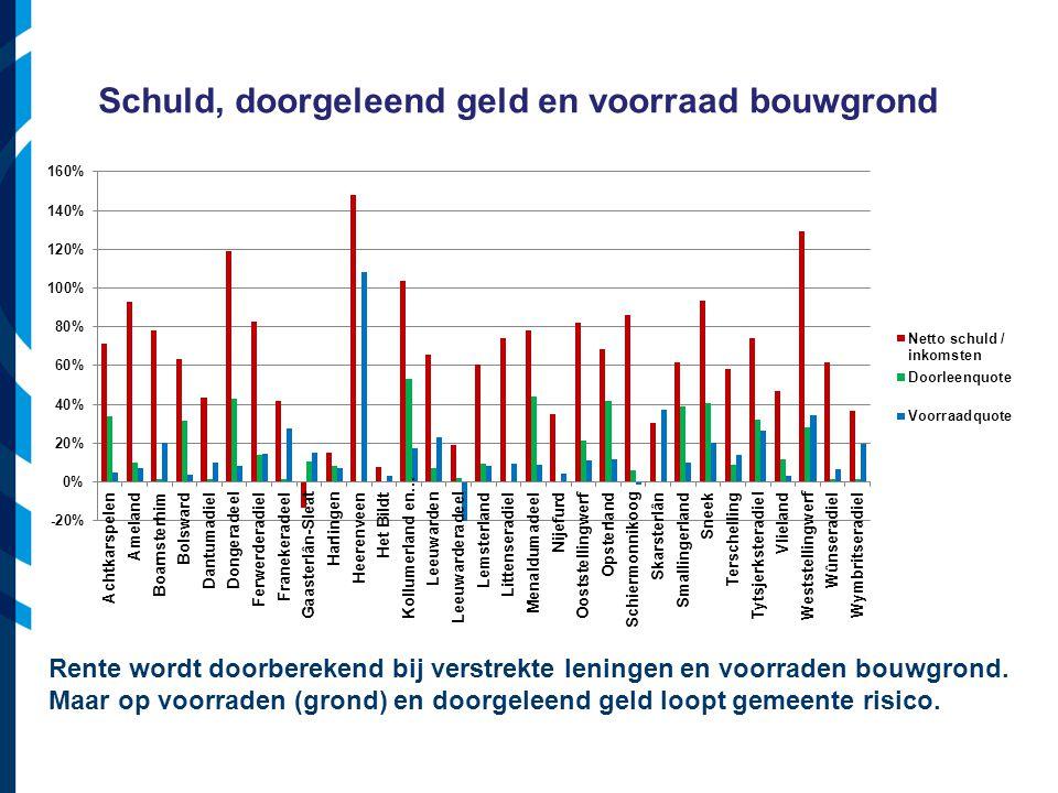 Vereniging van Nederlandse Gemeenten Schuld, doorgeleend geld en voorraad bouwgrond Rente wordt doorberekend bij verstrekte leningen en voorraden bouwgrond.