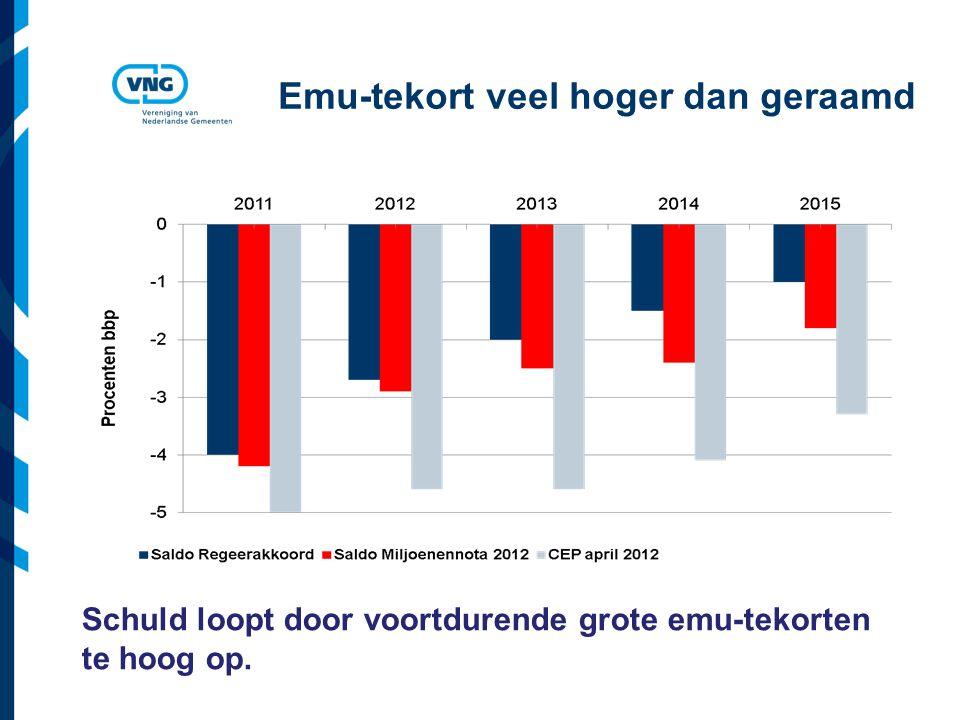 Vereniging van Nederlandse Gemeenten Emu-tekort veel hoger dan geraamd Schuld loopt door voortdurende grote emu-tekorten te hoog op.