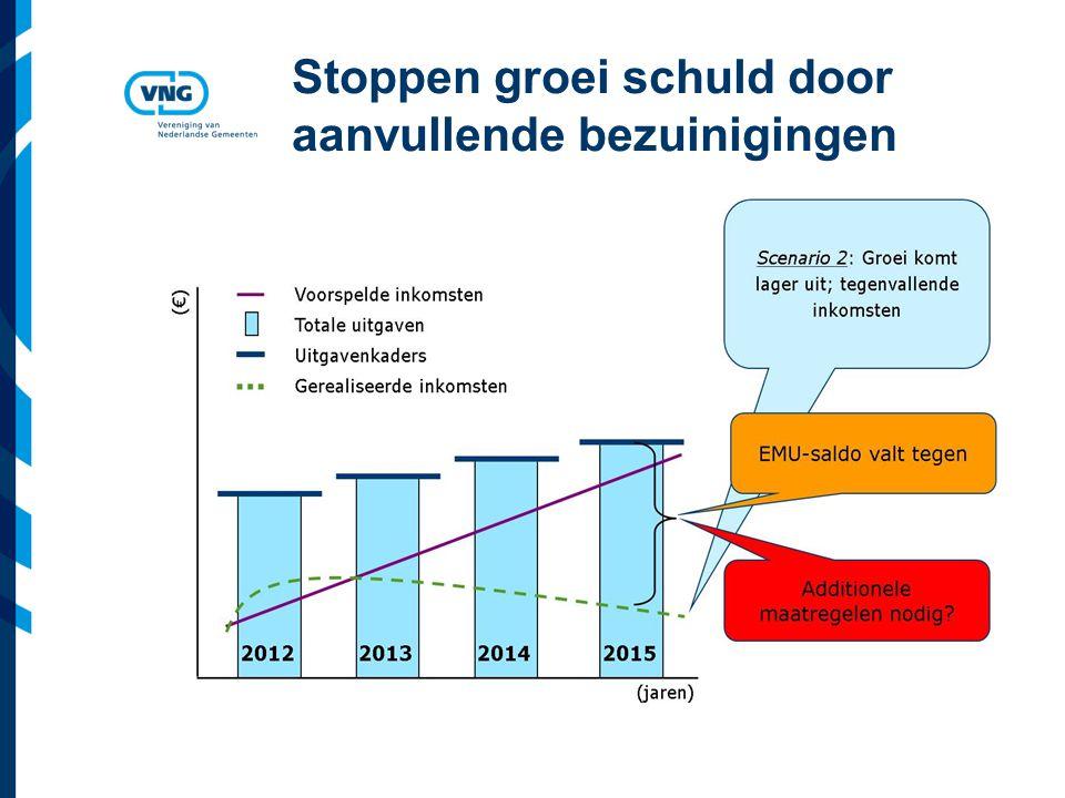 Vereniging van Nederlandse Gemeenten Stoppen groei schuld door aanvullende bezuinigingen