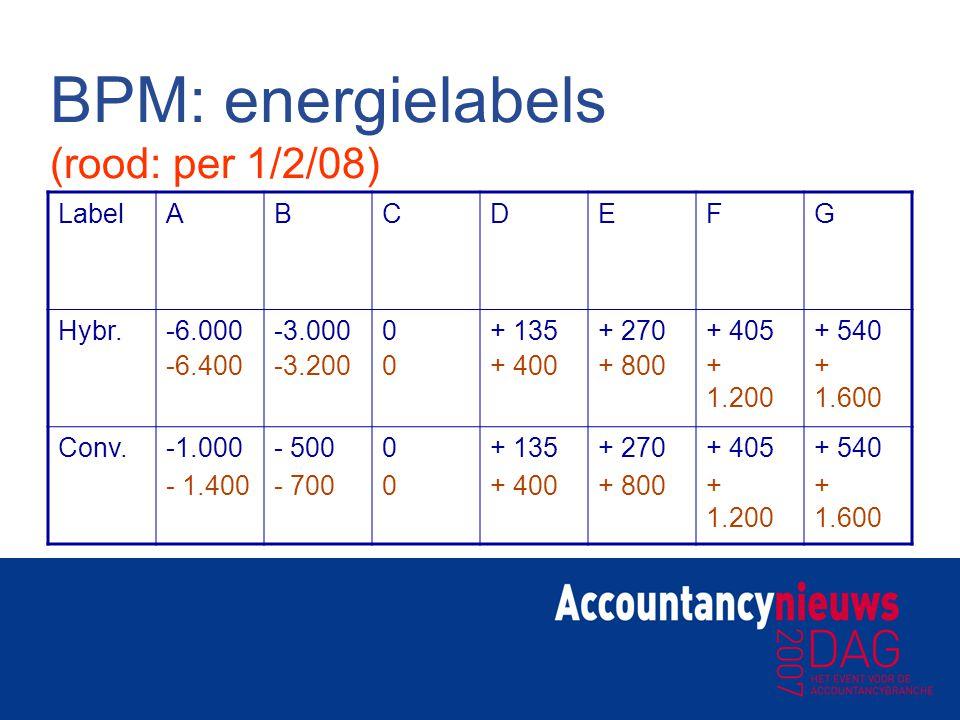 BPM: energielabels (rood: per 1/2/08) LabelABCDEFG Hybr.-6.000-3.0000+ 135+ 270+ 405+ 540 Conv.- 5000+ 135+ 270+ 405+ 540 -6.400-3.2000+ 400+ 800+ 1.2