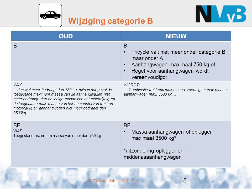 3e Rijbewijsrichtlijn – 19-01-2013 Wijziging categorie B OUDNIEUW BB Tricycle valt niet meer onder categorie B, maar onder A Aanhangwagen maximaal 750 kg of Regel voor aanhangwagen wordt vereenvoudigd: WAS: …dan wel meer bedraagt dan 750 kg, mits in dat geval de toegestane maximum massa van de aanhangwagen niet meer bedraagt dan de ledige massa van het motorrijtuig en de toegestane max.