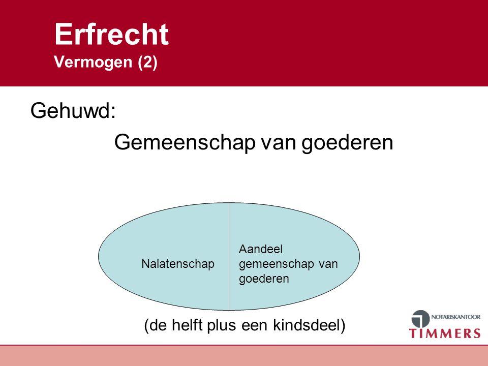Erfrecht Vermogen (2) Gehuwd: Gemeenschap van goederen (de helft plus een kindsdeel) Aandeel Nalatenschapgemeenschap van goederen