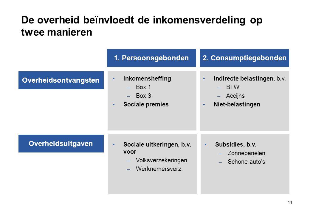 De overheid beïnvloedt de inkomensverdeling op twee manieren 11 Overheidsontvangsten Overheidsuitgaven 2.