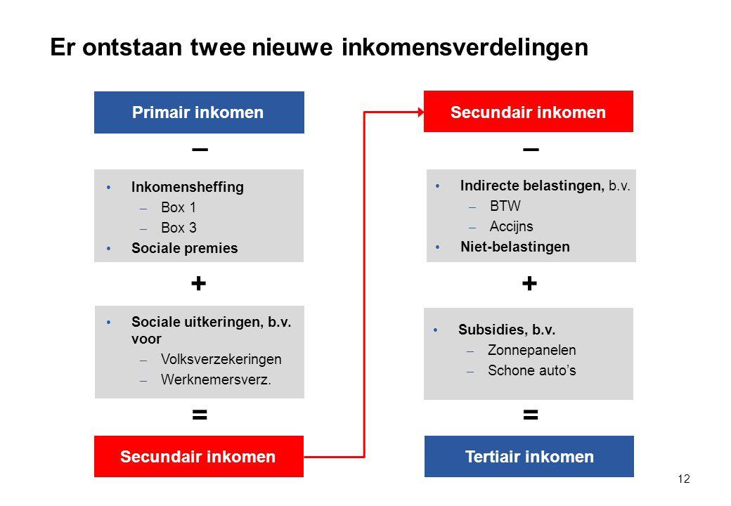Er ontstaan twee nieuwe inkomensverdelingen 12 Primair inkomen Inkomensheffing – Box 1 – Box 3 Sociale premies – Sociale uitkeringen, b.v.