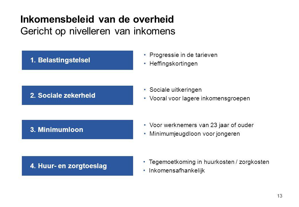 Inkomensbeleid van de overheid Gericht op nivelleren van inkomens 13 1.