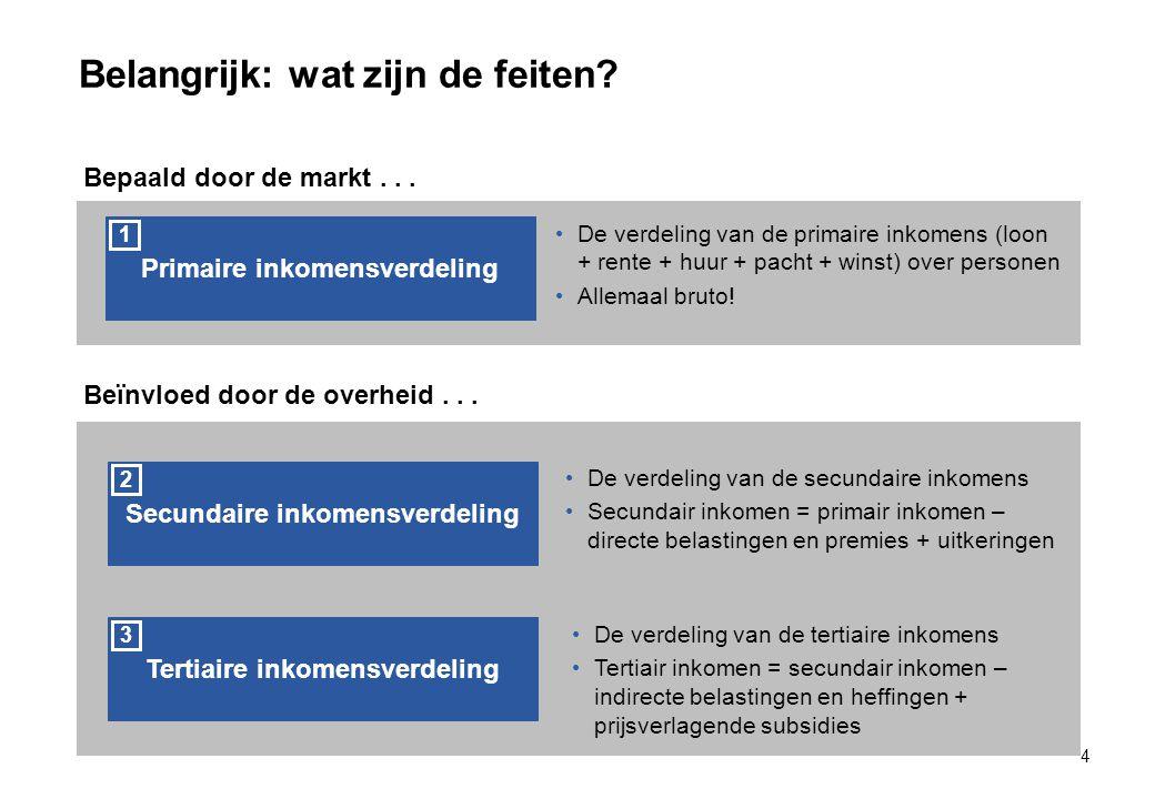 Belangrijk: wat zijn de feiten.4 Primaire inkomensverdeling 1 Bepaald door de markt...