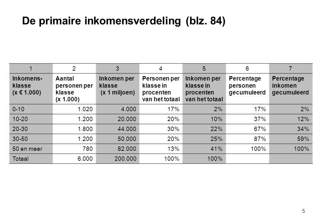 De primaire inkomensverdeling (blz.