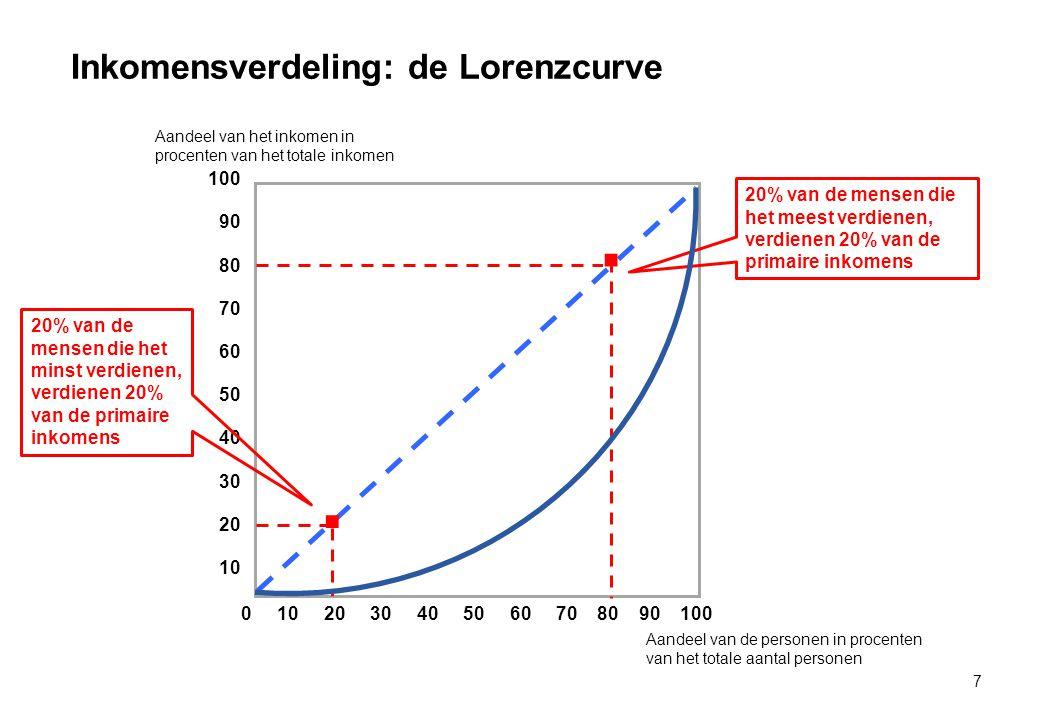 Inkomensverdeling: de Lorenzcurve 7 0 10 20 30 40 50 60 70 80 90 100 100 90 80 70 60 50 40 30 20 10 Aandeel van het inkomen in procenten van het totale inkomen Aandeel van de personen in procenten van het totale aantal personen.