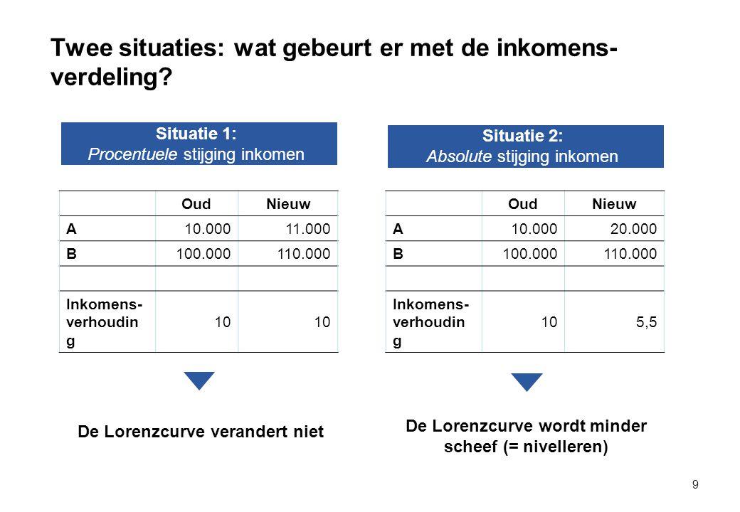 Twee situaties: wat gebeurt er met de inkomens- verdeling.
