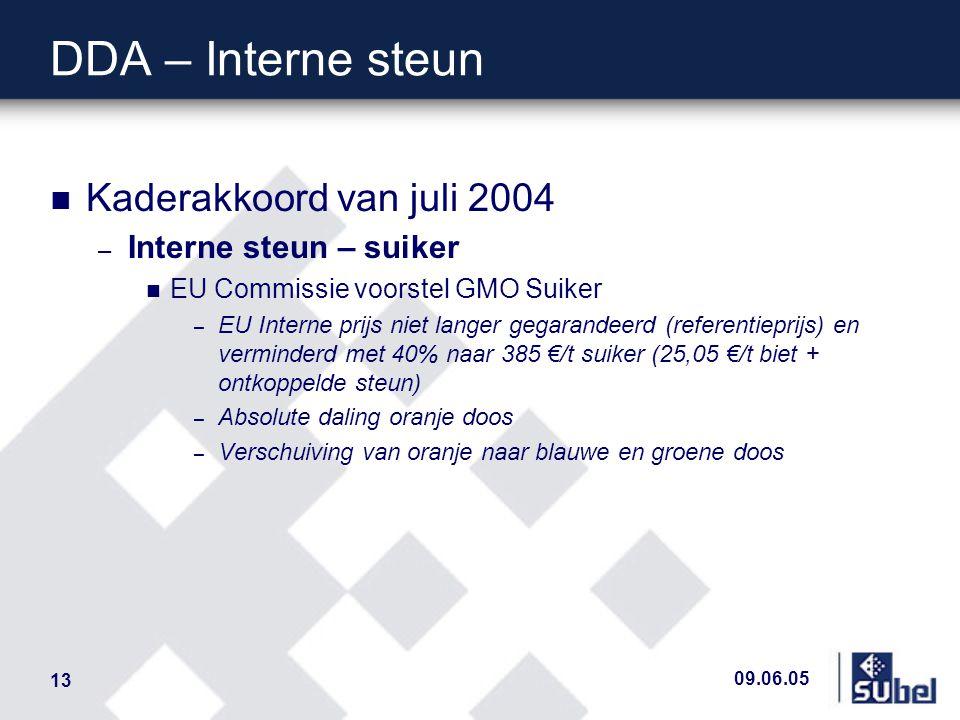 09.06.05 13 DDA – Interne steun n Kaderakkoord van juli 2004 – Interne steun – suiker n EU Commissie voorstel GMO Suiker – EU Interne prijs niet langer gegarandeerd (referentieprijs) en verminderd met 40% naar 385 €/t suiker (25,05 €/t biet + ontkoppelde steun) – Absolute daling oranje doos – Verschuiving van oranje naar blauwe en groene doos