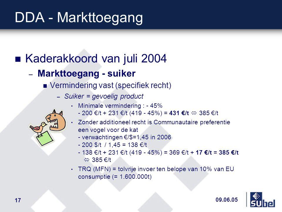 09.06.05 17 DDA - Markttoegang n Kaderakkoord van juli 2004 – Markttoegang - suiker n Vermindering vast (specifiek recht) – Suiker = gevoelig product Minimale vermindering : - 45% - 200 €/t + 231 €/t (419 - 45%) = 431 €/t  385 €/t Zonder additioneel recht is Communautaire preferentie een vogel voor de kat - verwachtingen €/$=1,45 in 2006 - 200 $/t / 1,45 = 138 €/t - 138 €/t + 231 €/t (419 - 45%) = 369 €/t + 17 €/t = 385 €/t  385 €/t TRQ (MFN) = tolvrije invoer ten belope van 10% van EU consumptie (= 1.600.000t)