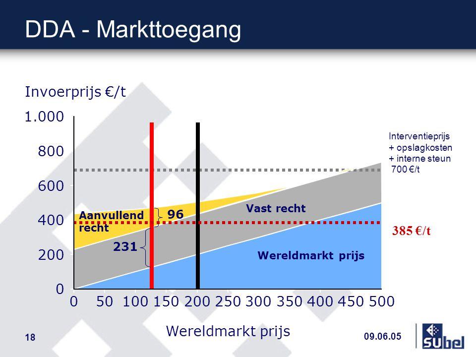 09.06.05 18 Wereldmarkt prijs Vast recht Interventieprijs + opslagkosten + interne steun 700 €/t 050100150200250300350400450500 0 200 400 600 800 1.00