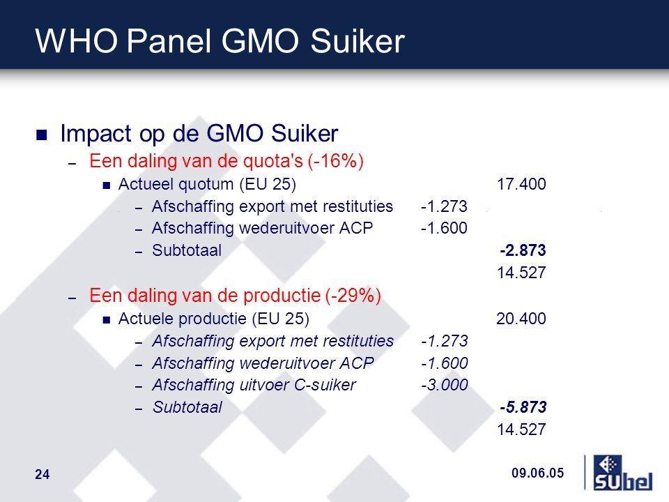 09.06.05 24 WHO Panel GMO Suiker n Impact op de GMO Suiker – Een daling van de quota s (-16%) n Actueel quotum (EU 25)17.400 – Afschaffing export met restituties-1.273 – Afschaffing wederuitvoer ACP-1.600 – Subtotaal -2.873 14.527 – Een daling van de productie (-29%) n Actuele productie (EU 25)20.400 – Afschaffing export met restituties-1.273 – Afschaffing wederuitvoer ACP-1.600 – Afschaffing uitvoer C-suiker-3.000 – Subtotaal -5.873 14.527