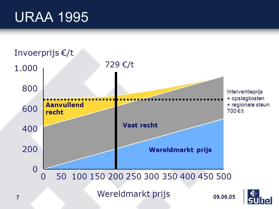 09.06.05 8 Berekening additioneel recht n Basis – Art 5.5 van URAA 95 : bijzondere vrijwaringclausule n Additioneel douanerecht (ADR) is – de som van het verschil tussen de representatieve prijs en een reactieprijs ( trigger price ), uitgedrukt als % van de reactieprijs binnen vier vorken 10% ≤ verschil < 40% : ADR 30% van het verschil boven 10% 40% ≤ verschil < 60% : ADR 50% van het verschil boven 40% 60% ≤ verschil < 75% : ADR 70% van het verschil boven 60% 75% ≤ verschil : ADR 90% van het verschil boven 75% – Representatieve prijs = gemiddelde wereld markt prijs (Cif) – Reactieprijs = gemiddelde referentieprijs periode 1986/88 = invoerprijs ACP-suiker = 531 €/t