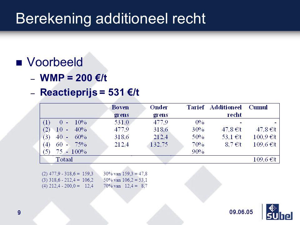 09.06.05 9 Berekening additioneel recht (2) 477,9 - 318,6 = 159,3 30% van 159,3 = 47,8 (3) 318,6 - 212,4 = 106,2 50% van 106,2 = 53,1 (4) 212,4 - 200,0 = 12,4 70% van 12,4 = 8,7 n Voorbeeld – WMP = 200 €/t – Reactieprijs = 531 €/t
