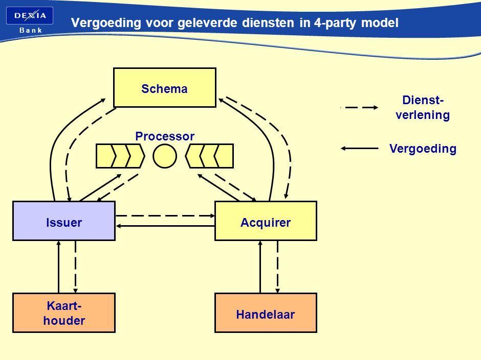B a n k Vergoeding voor geleverde diensten in 4-party model Issuer Kaart- houder Handelaar Schema Processor Acquirer Dienst- verlening Vergoeding