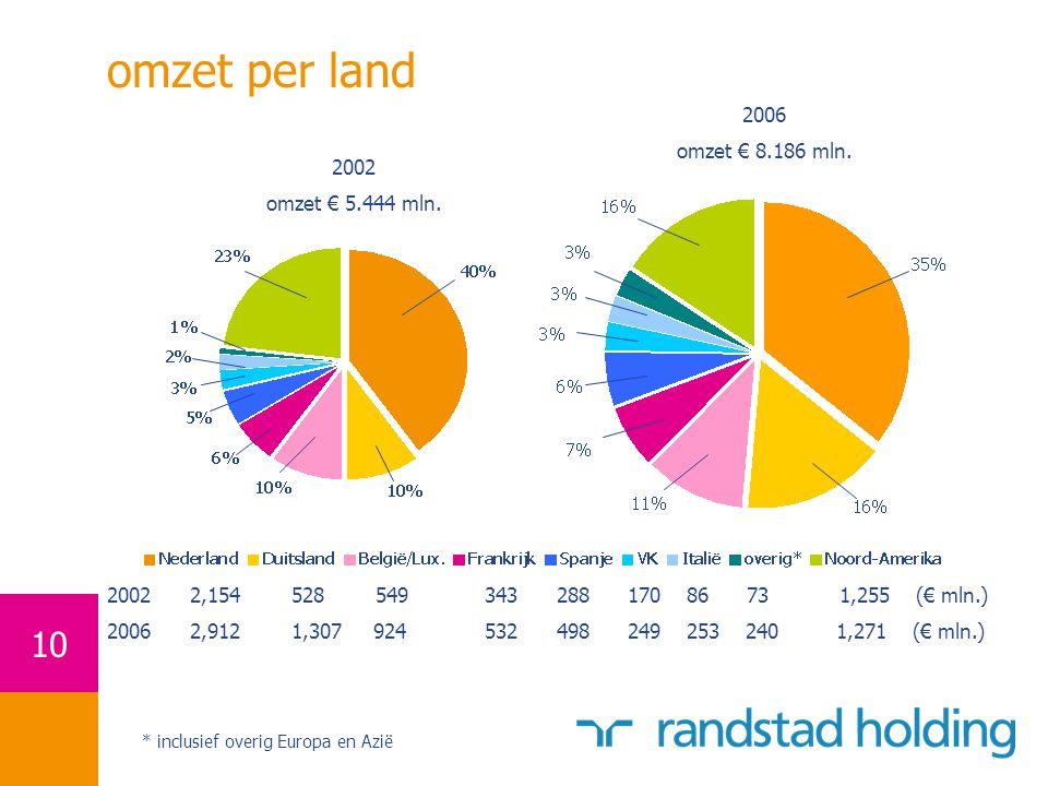 10 omzet per land * inclusief overig Europa en Azië 2002 omzet € 5.444 mln.