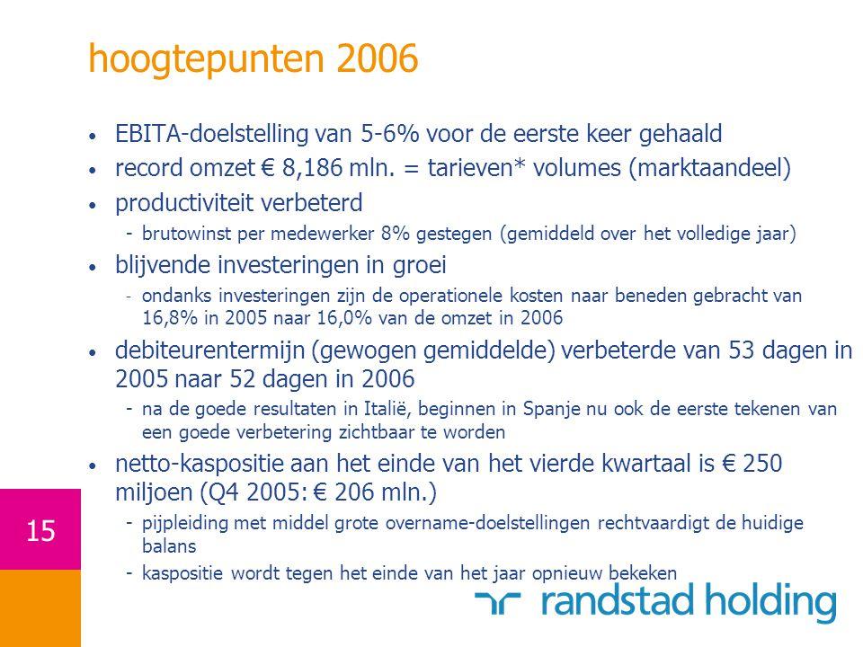 15 hoogtepunten 2006 EBITA-doelstelling van 5-6% voor de eerste keer gehaald record omzet € 8,186 mln.