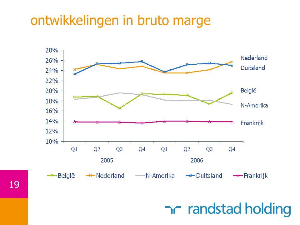 19 ontwikkelingen in bruto marge 20052006 Nederland Duitsland België N-Amerika Frankrijk