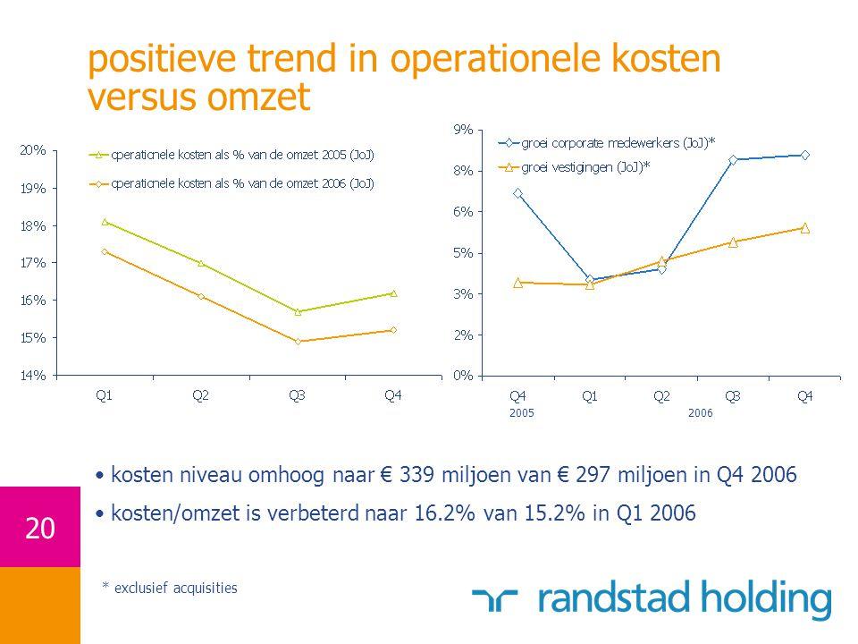 20 positieve trend in operationele kosten versus omzet * exclusief acquisities 20062005 kosten niveau omhoog naar € 339 miljoen van € 297 miljoen in Q4 2006 kosten/omzet is verbeterd naar 16.2% van 15.2% in Q1 2006