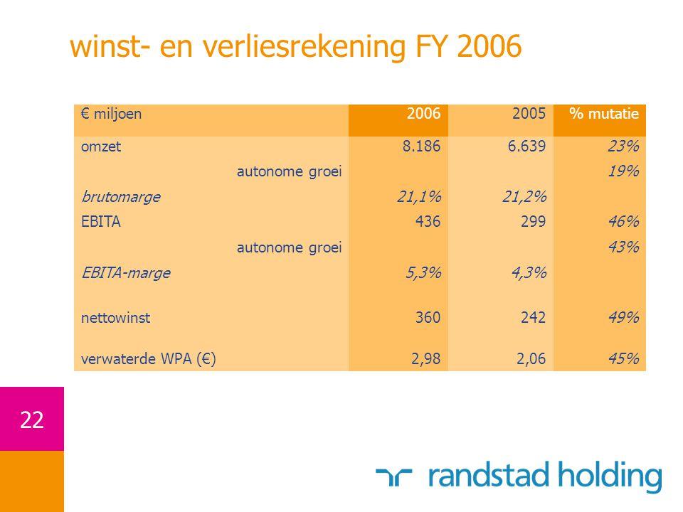 22 winst- en verliesrekening FY 2006 € miljoen20062005% mutatie omzet8.1866.63923% autonome groei19% brutomarge21,1%21,2% EBITA43629946% autonome groei 43% EBITA-marge5,3%4,3% nettowinst36024249% verwaterde WPA (€)2,982,0645%