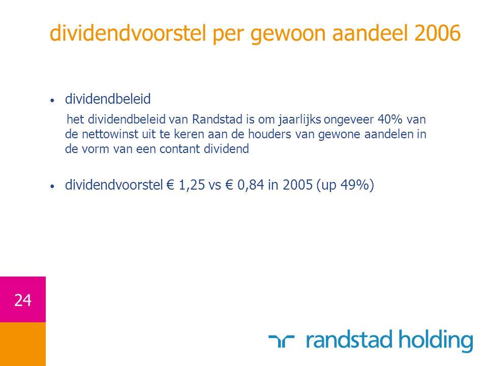 24 dividendvoorstel per gewoon aandeel 2006 dividendbeleid het dividendbeleid van Randstad is om jaarlijks ongeveer 40% van de nettowinst uit te keren aan de houders van gewone aandelen in de vorm van een contant dividend dividendvoorstel € 1,25 vs € 0,84 in 2005 (up 49%)