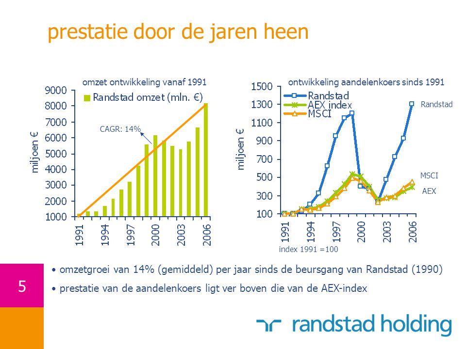 5 prestatie door de jaren heen CAGR: 14% omzetgroei van 14% (gemiddeld) per jaar sinds de beursgang van Randstad (1990) prestatie van de aandelenkoers ligt ver boven die van de AEX-index ontwikkeling aandelenkoers sinds 1991omzet ontwikkeling vanaf 1991 index 1991 =100 Randstad AEX MSCI