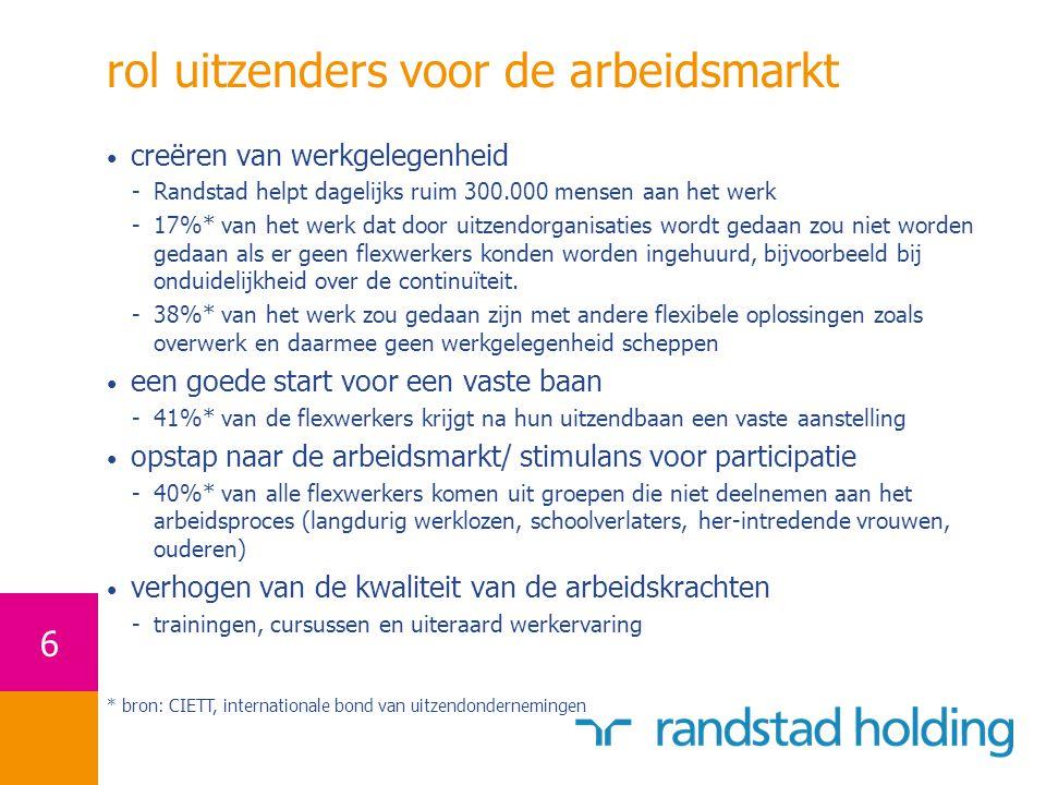 17 gewogen gemiddelde groei (YoY) gebaseerd op Randstad's omzetspreiding in: Nederland, Duitsland, België, Frankrijk en Noord-Amerika (85% van de groepsomzet) 20052006 outperformance gemiddeld 5% sinds Q1 2005 groei in uitzendmarkten