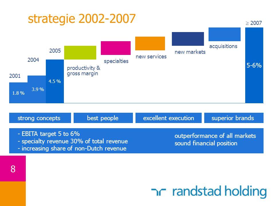 9 marktaandelen Randstad December 2006positiemarktaandeelmarktomvang*penetratie Nederland137%7,94,0% Duitsland114%9,41,0% België/Luxemburg125%3,72,3% Polen121%1,20,5% Spanje218%2,81,0% Italië55%5,30,9% Frankrijk63%20,42,2% Amerika82%77,51,9% Verenigd Koninkrijk10-151%25,04,0% * 2006 in miljarden in lokale valuta