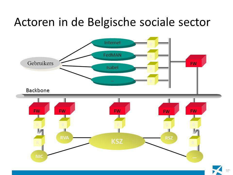 Actoren in de Belgische sociale sector R FW R RVA Gebruikers FW RR R Internet R FedMAN R Isabel … … FW R R NIC Backbone R … RSZ FW R KSZ 17