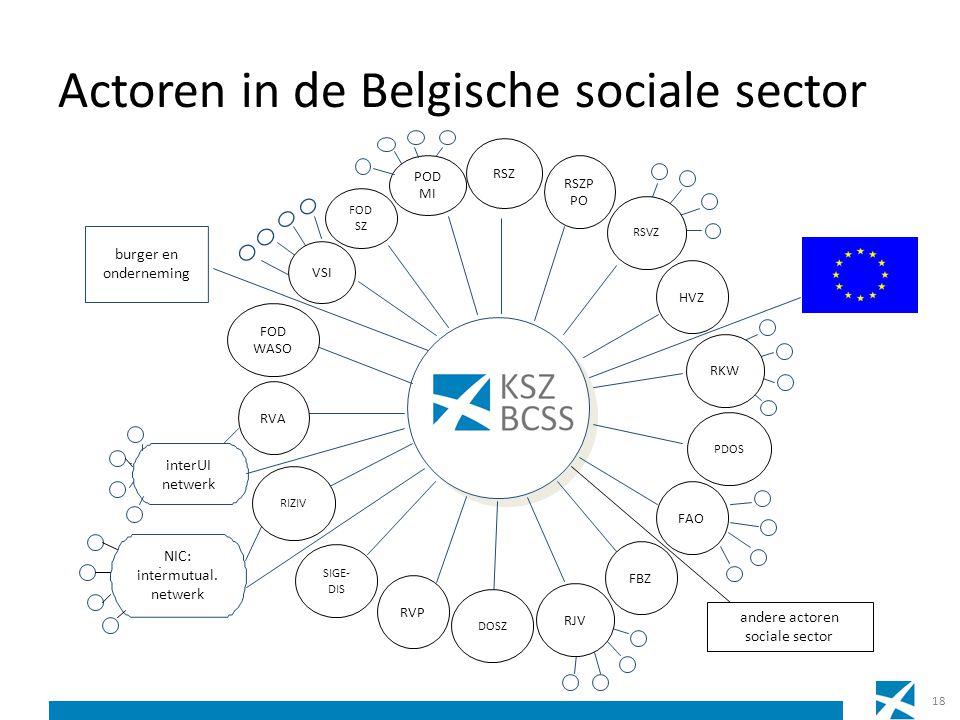 Actoren in de Belgische sociale sector burger en onderneming VSI interUI netwerk NIC: intermutual. netwerk andere actoren sociale sector RSZ RSZP PO P