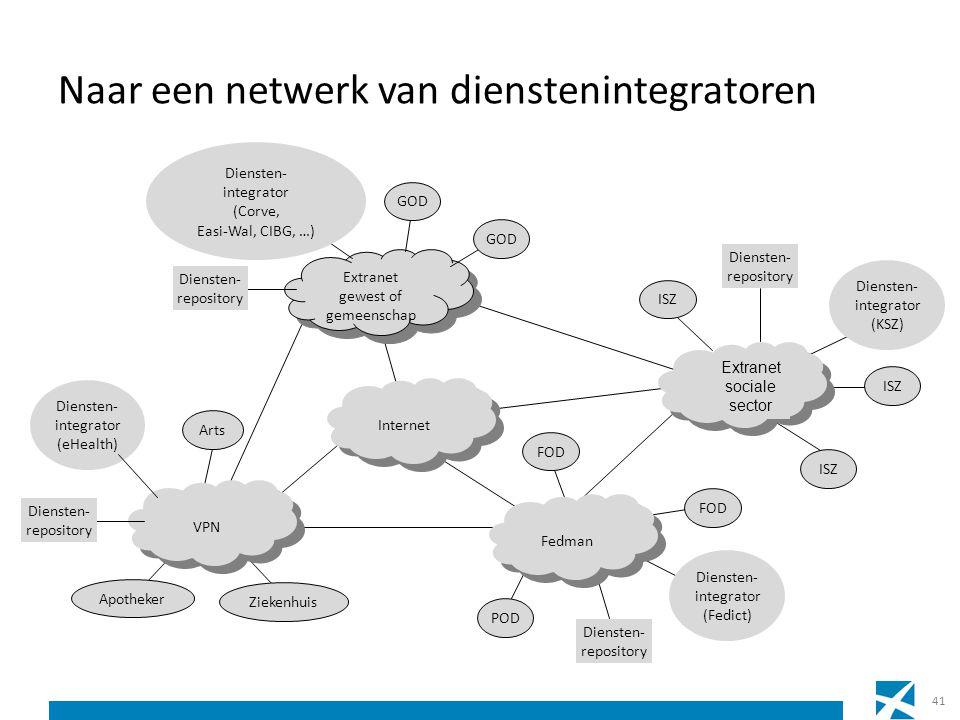 Naar een netwerk van dienstenintegratoren Internet Extranet gewest of gemeenschap Extranet gewest of gemeenschap Fedman Diensten- repository FOD ISZ E