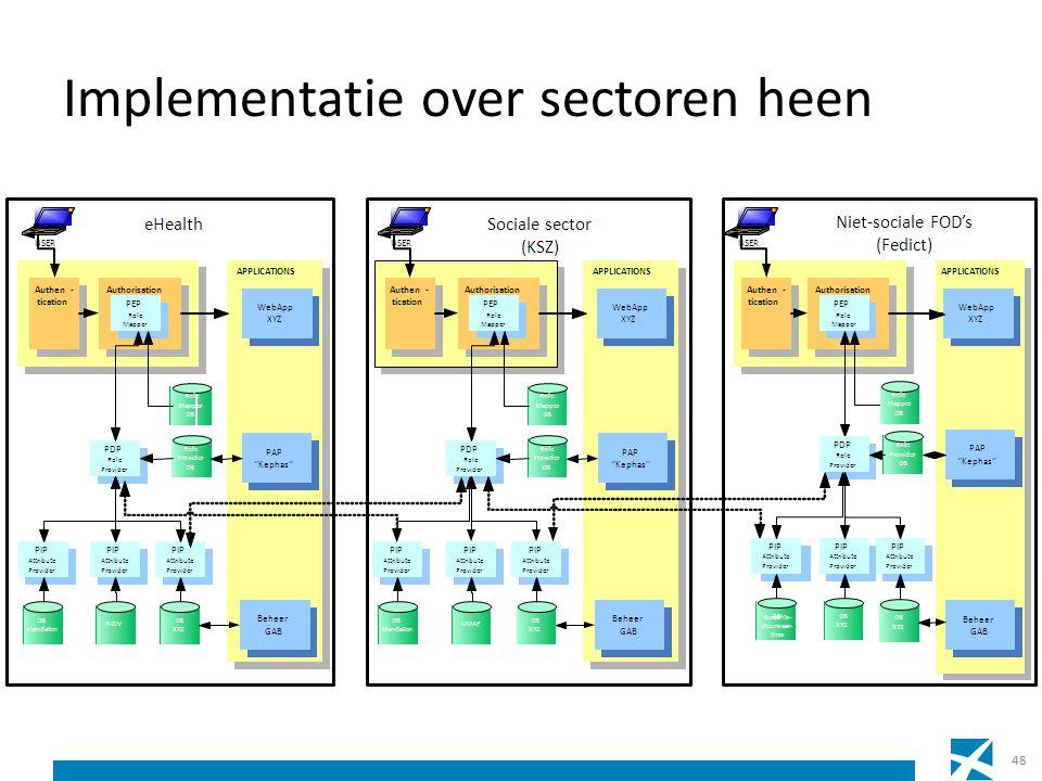 Implementatie over sectoren heen 48