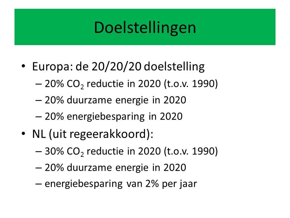 Europa: de 20/20/20 doelstelling – 20% CO 2 reductie in 2020 (t.o.v.