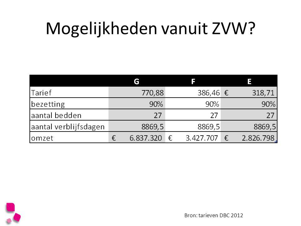 Mogelijkheden vanuit ZVW? Bron: tarieven DBC 2012