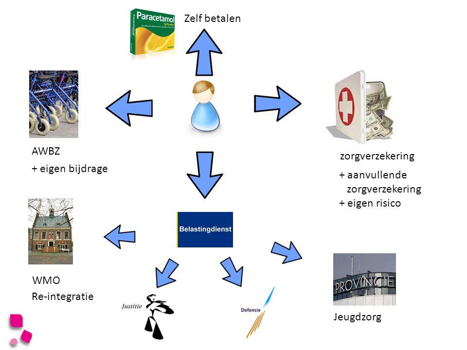 zorgverzekering + aanvullende zorgverzekering + eigen risico AWBZ + eigen bijdrage WMO Re-integratie Jeugdzorg Zelf betalen