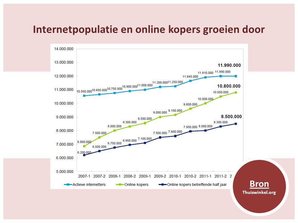 Internetpopulatie en online kopers groeien door Bron Thuiswinkel.org