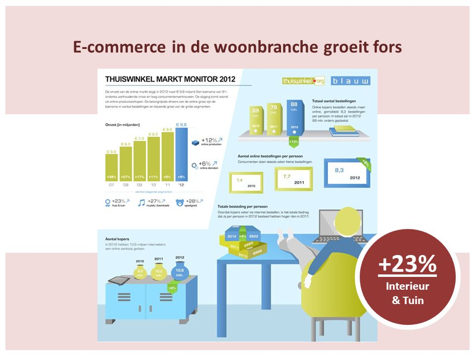 E-commerce in de woonbranche groeit fors +23% Interieur & Tuin