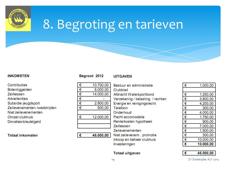 ZV Oosterplas ALV 201220 8. Begroting en tarieven
